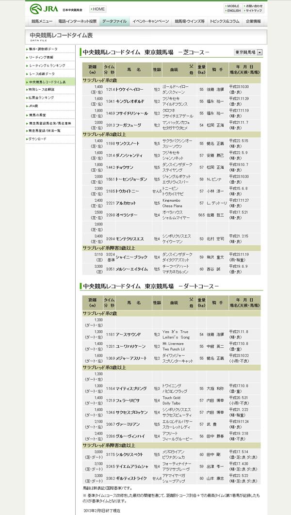 東京競馬場レースレコード