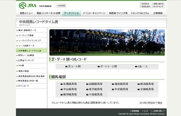 中央競馬レコードタイム